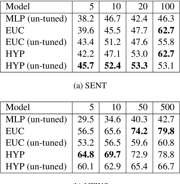 Figure 4 for Metric Learning for Dynamic Text Classification