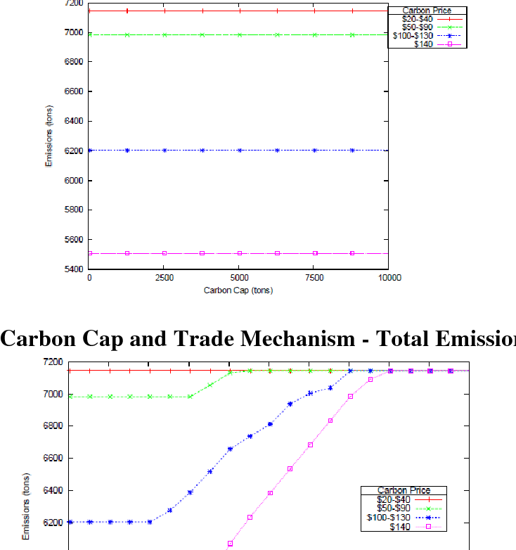 PDF] Final Report Analyzing the Impact of Carbon Regulatory