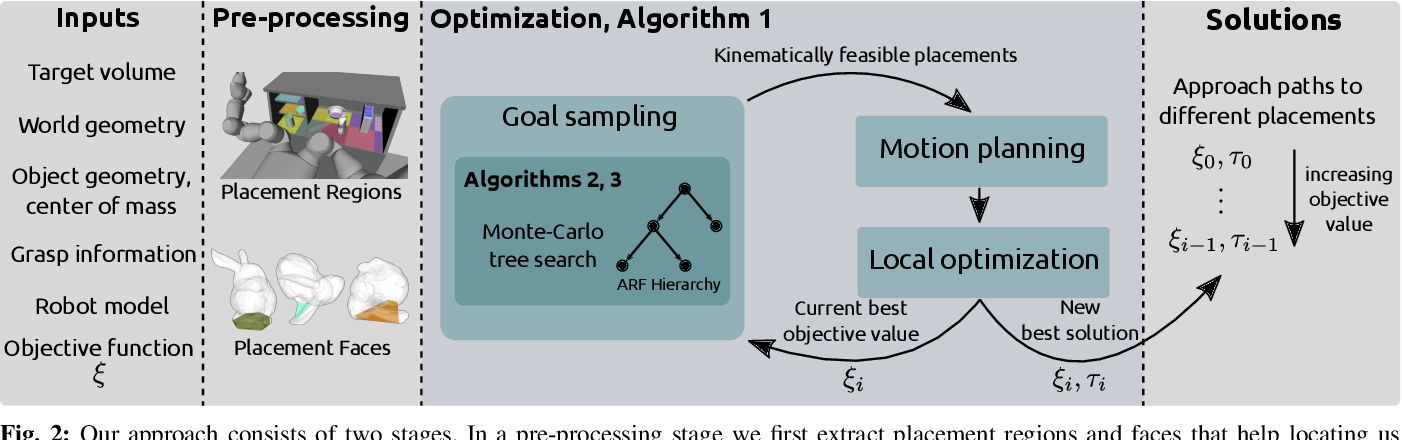 Figure 2 for Object Placement Planning and Optimization for Robot Manipulators