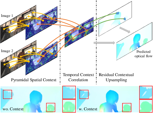 Figure 1 for STC-Flow: Spatio-temporal Context-aware Optical Flow Estimation