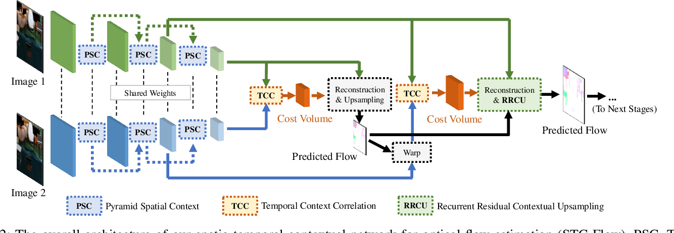 Figure 3 for STC-Flow: Spatio-temporal Context-aware Optical Flow Estimation