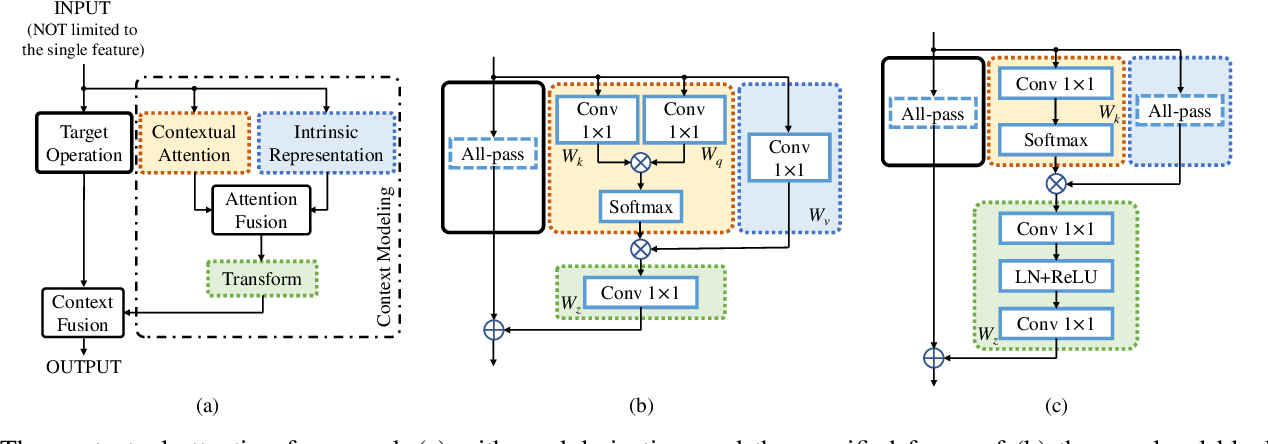 Figure 4 for STC-Flow: Spatio-temporal Context-aware Optical Flow Estimation