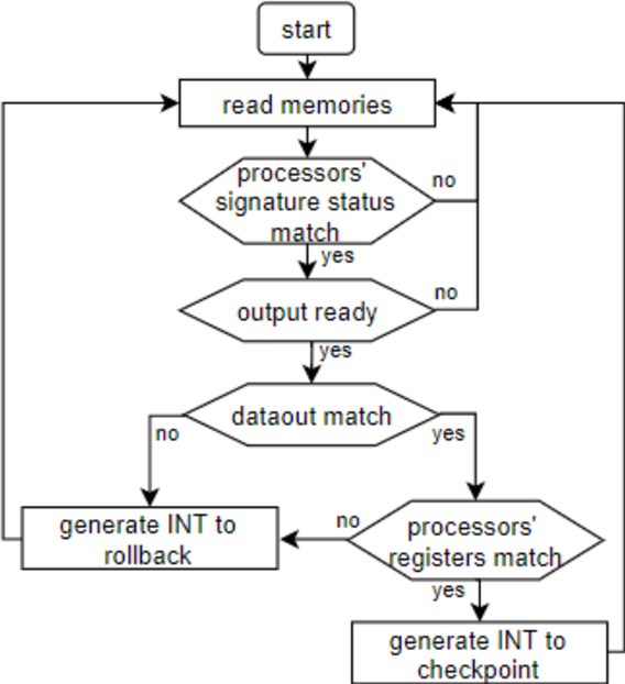 Applying Dual Core Lockstep In Embedded Processors To Mitigate