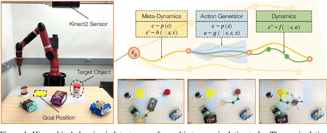 Figure 1 for Dynamics Learning with Cascaded Variational Inference for Multi-Step Manipulation