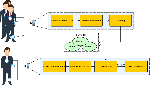 Figure 1 for A Preliminary Study on Hyperparameter Configuration for Human Activity Recognition