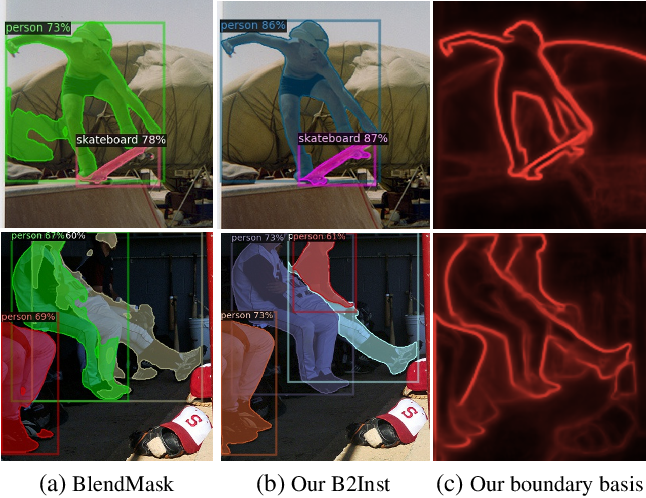 Figure 1 for The Devil is in the Boundary: Exploiting Boundary Representation for Basis-based Instance Segmentation