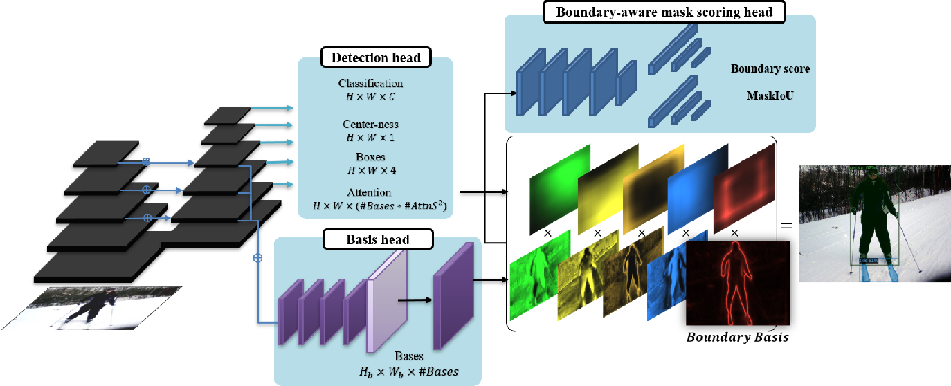 Figure 3 for The Devil is in the Boundary: Exploiting Boundary Representation for Basis-based Instance Segmentation