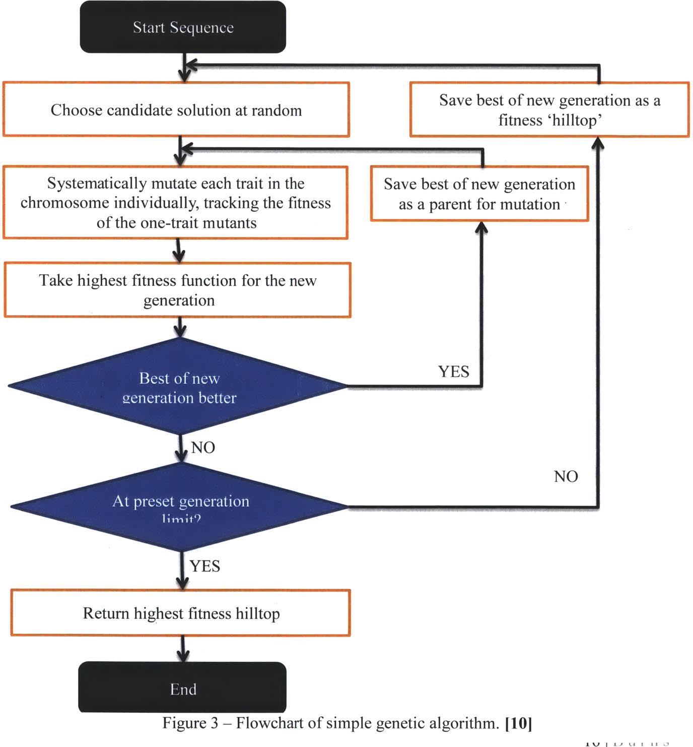Optimization Algorithms In Boiling Water Reactor Lattice Design Power Plant Diagram Figure 3