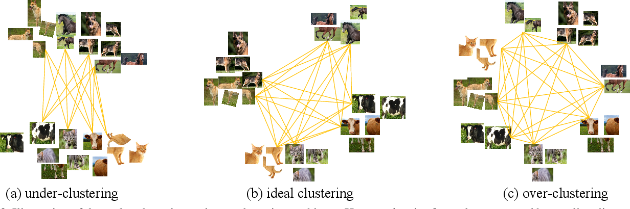 Figure 3 for Solving Inefficiency of Self-supervised Representation Learning