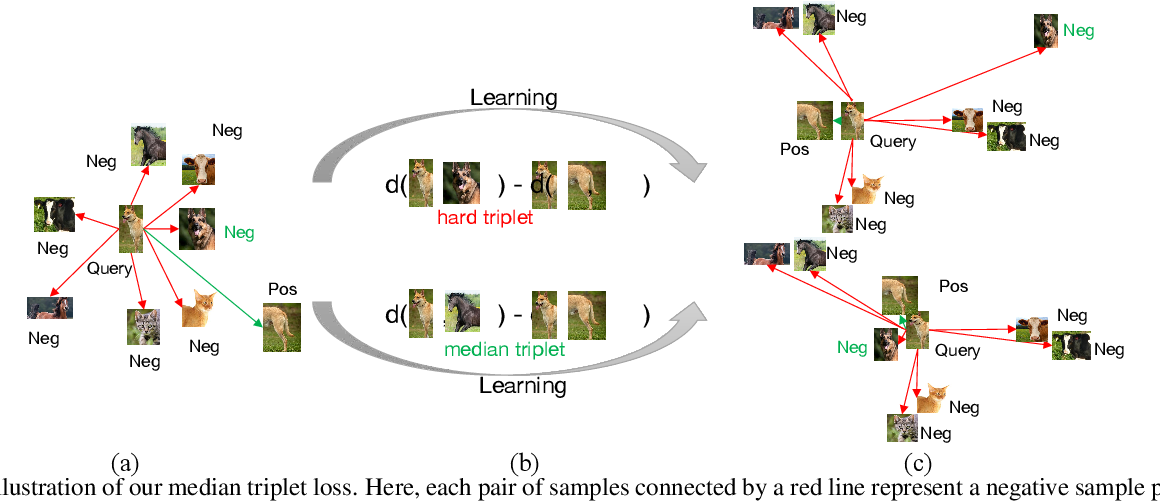 Figure 4 for Solving Inefficiency of Self-supervised Representation Learning