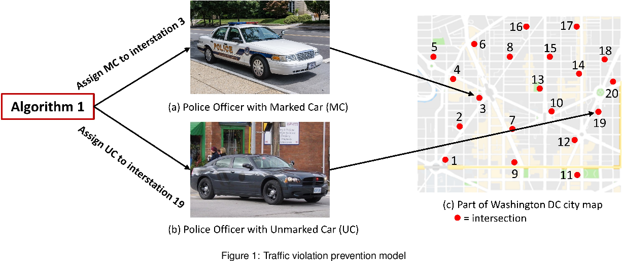 Figure 1 for Intelligent Policing Strategy for Traffic Violation Prevention