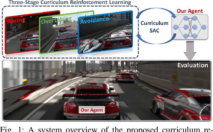 Figure 1 for Autonomous Overtaking in Gran Turismo Sport Using Curriculum Reinforcement Learning