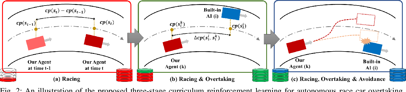 Figure 2 for Autonomous Overtaking in Gran Turismo Sport Using Curriculum Reinforcement Learning