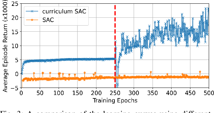 Figure 3 for Autonomous Overtaking in Gran Turismo Sport Using Curriculum Reinforcement Learning