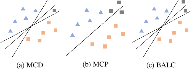 Figure 1 for ALPS: Active Learning via Perturbations
