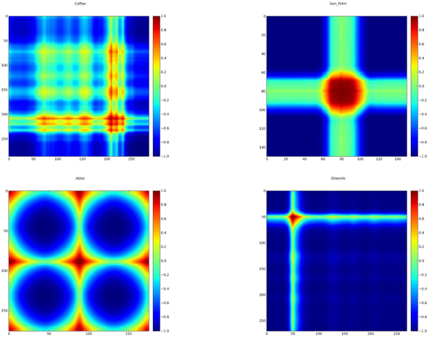 Figure 3 for Spatially Encoding Temporal Correlations to Classify Temporal Data Using Convolutional Neural Networks