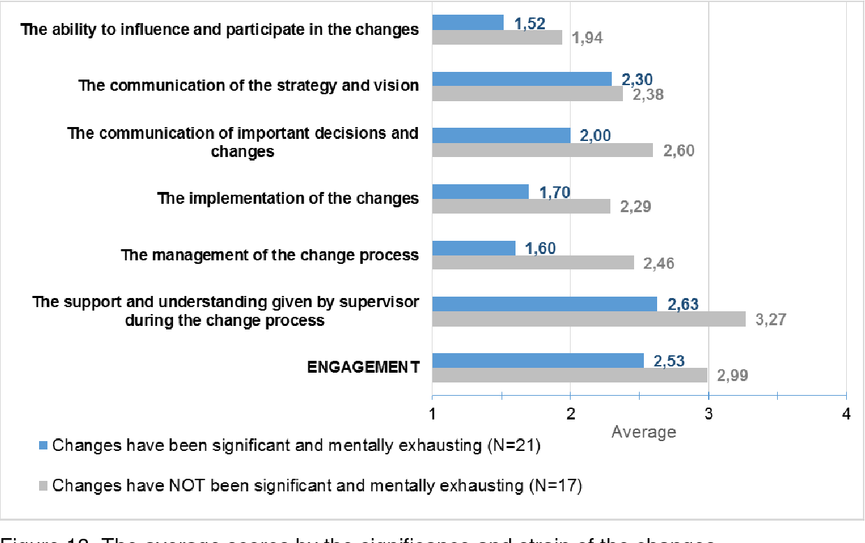 Figure 13 from Employee engagement after organizational change  Case