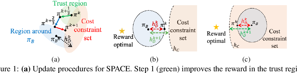Figure 1 for Accelerating Safe Reinforcement Learning with Constraint-mismatched Policies