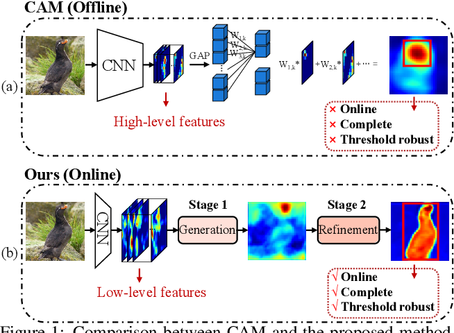 Figure 1 for Online Refinement of Low-level Feature Based Activation Map for Weakly Supervised Object Localization