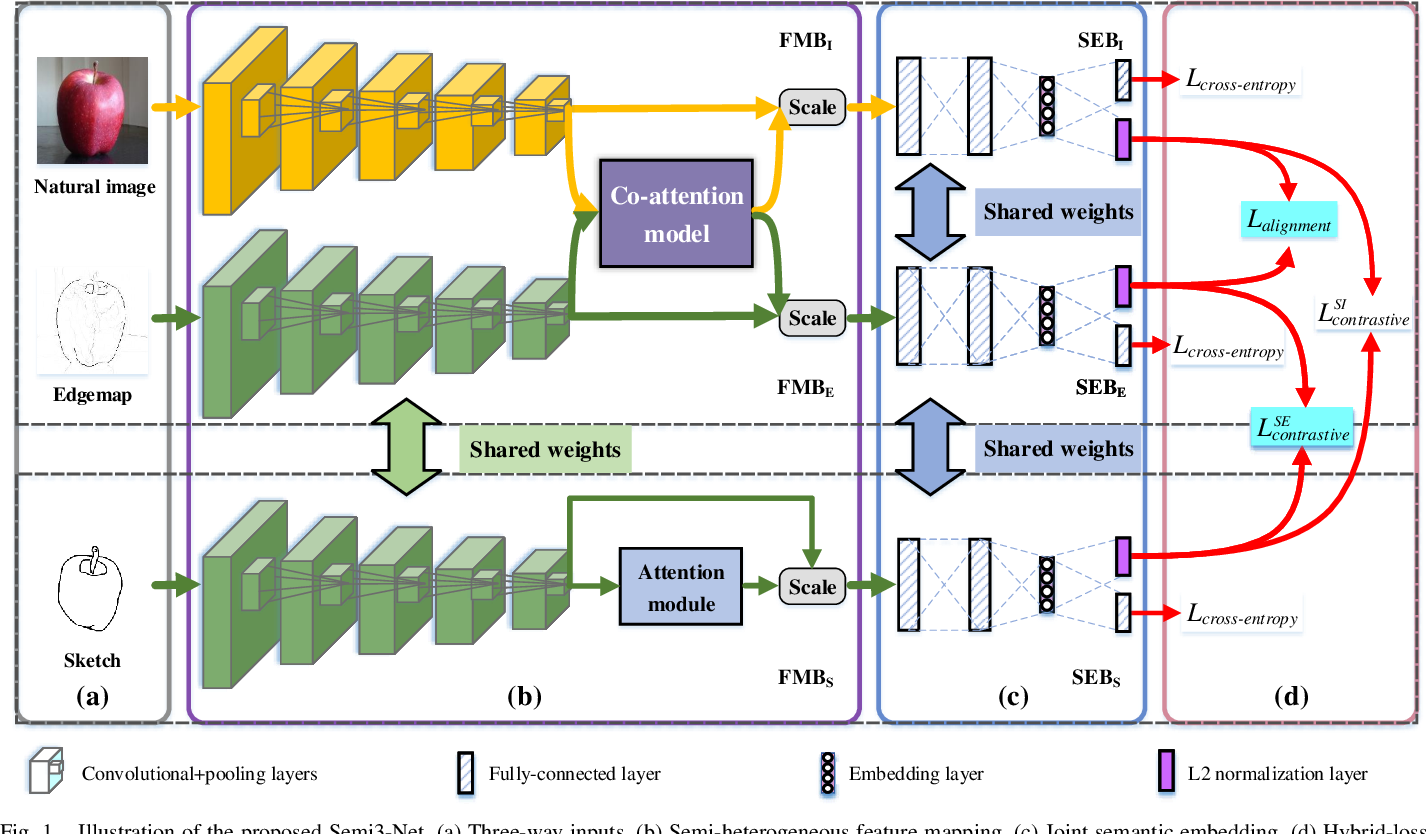 Figure 1 for Semi-Heterogeneous Three-Way Joint Embedding Network for Sketch-Based Image Retrieval