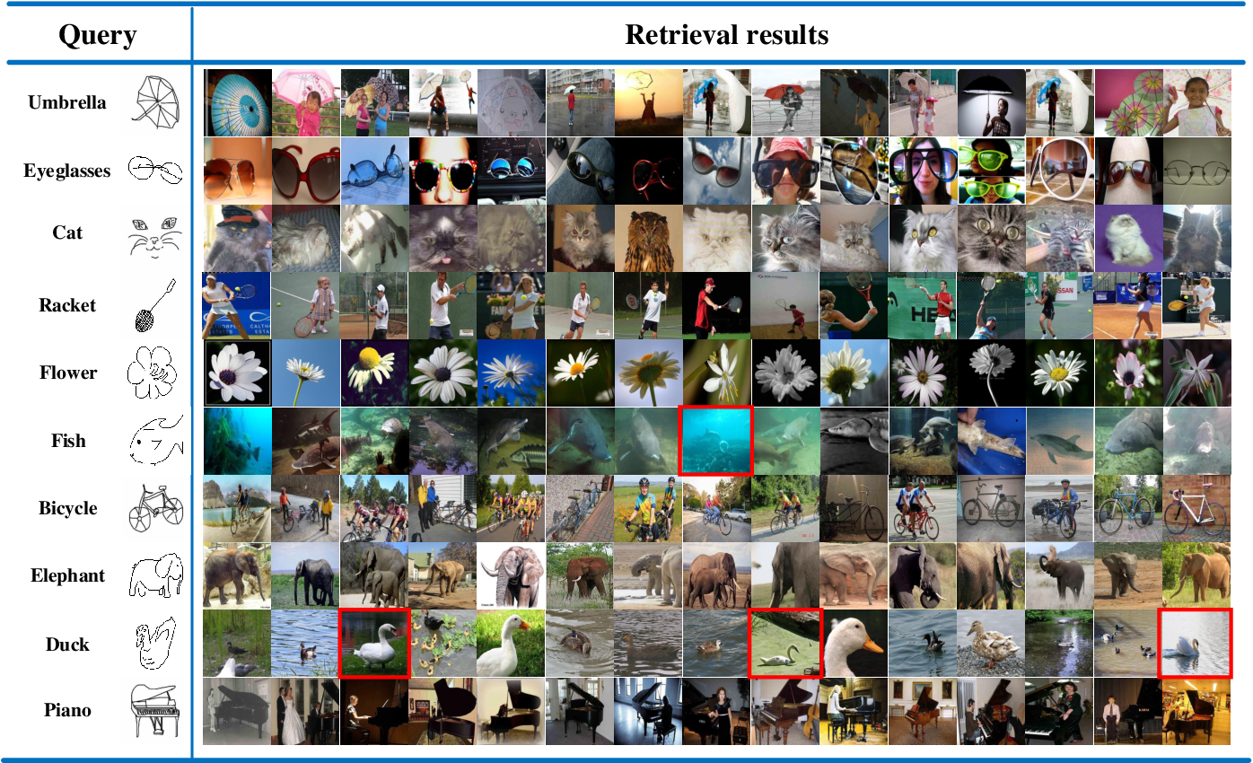 Figure 3 for Semi-Heterogeneous Three-Way Joint Embedding Network for Sketch-Based Image Retrieval
