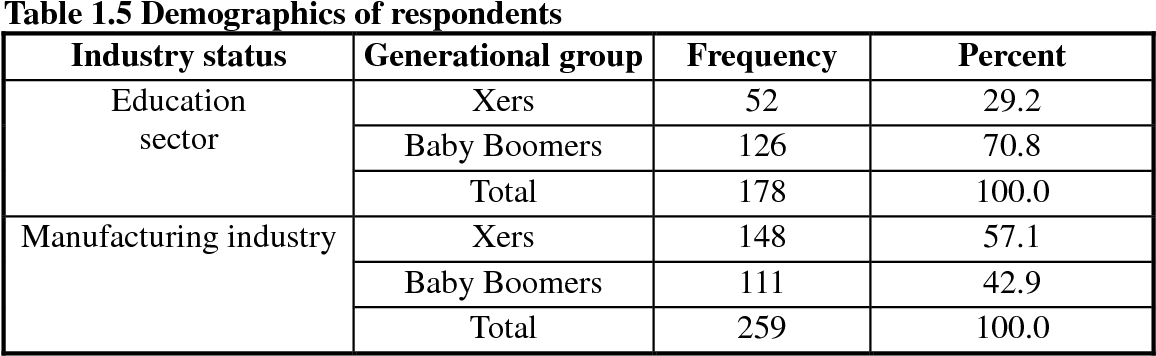 Table 1.5 from Leadership style: The X Generation and Baby ...