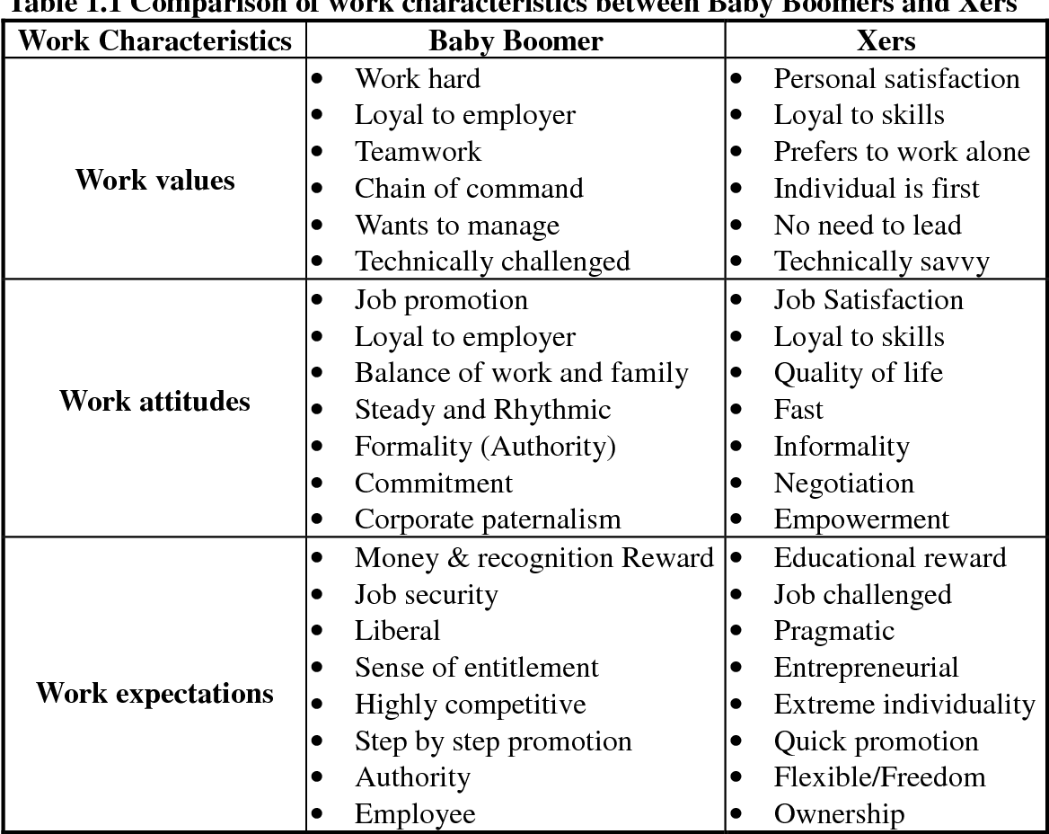 Table 1.1 from Leadership style: The X Generation and Baby ...