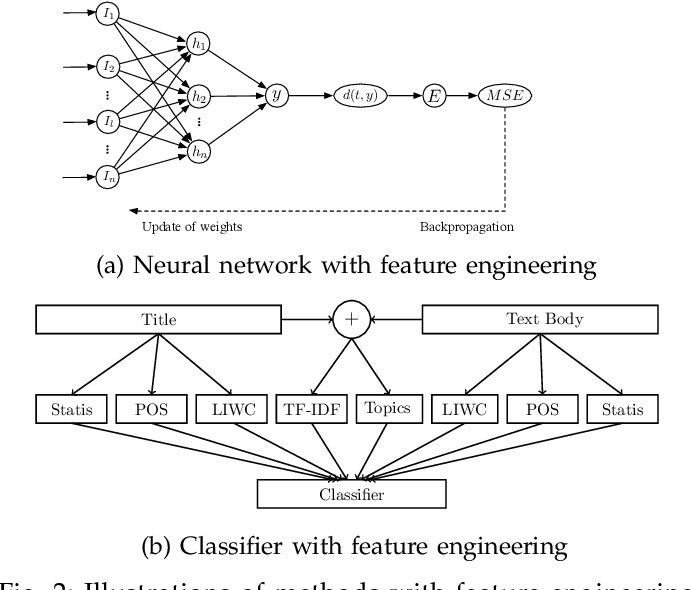 Figure 2 for Suicidal Ideation Detection: A Review of Machine Learning Methods and Applications