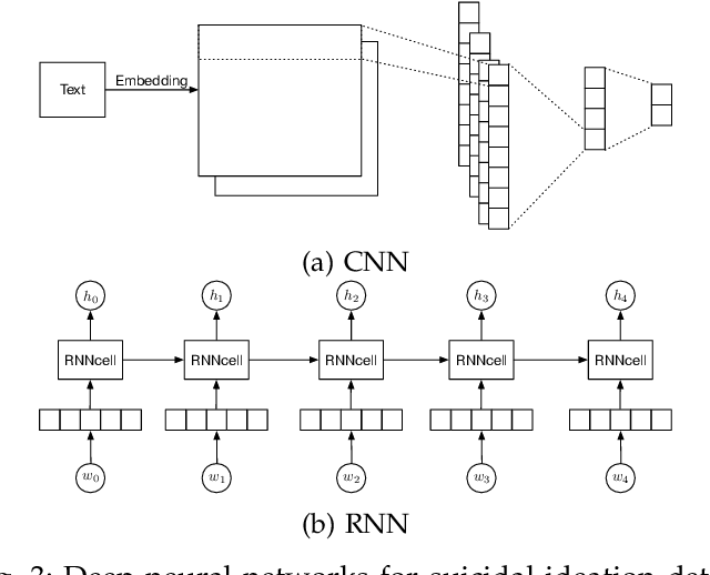 Figure 3 for Suicidal Ideation Detection: A Review of Machine Learning Methods and Applications