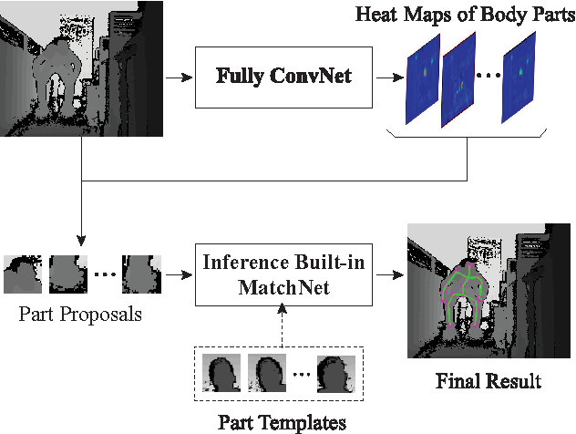Figure 3 for Human Pose Estimation from Depth Images via Inference Embedded Multi-task Learning