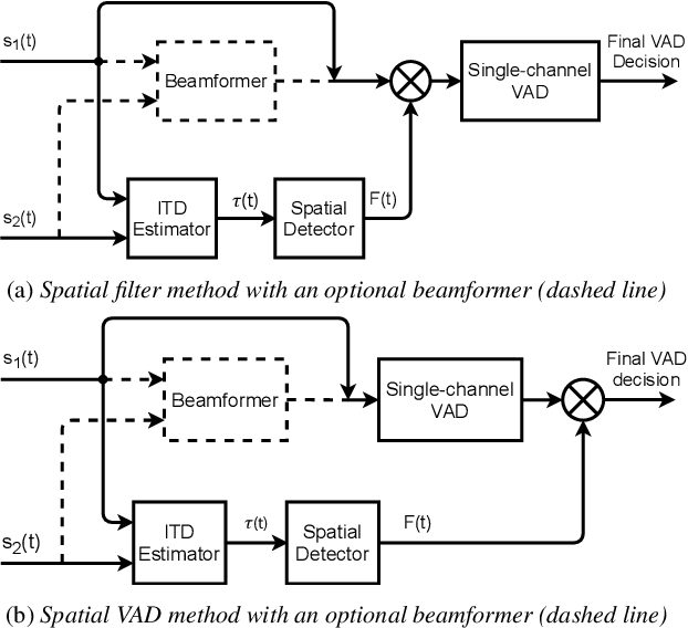 Figure 1 for Improvement of Noise-Robust Single-Channel Voice Activity Detection with Spatial Pre-processing