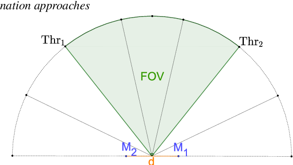 Figure 3 for Improvement of Noise-Robust Single-Channel Voice Activity Detection with Spatial Pre-processing