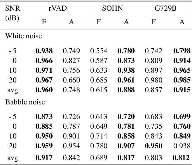 Figure 2 for Improvement of Noise-Robust Single-Channel Voice Activity Detection with Spatial Pre-processing