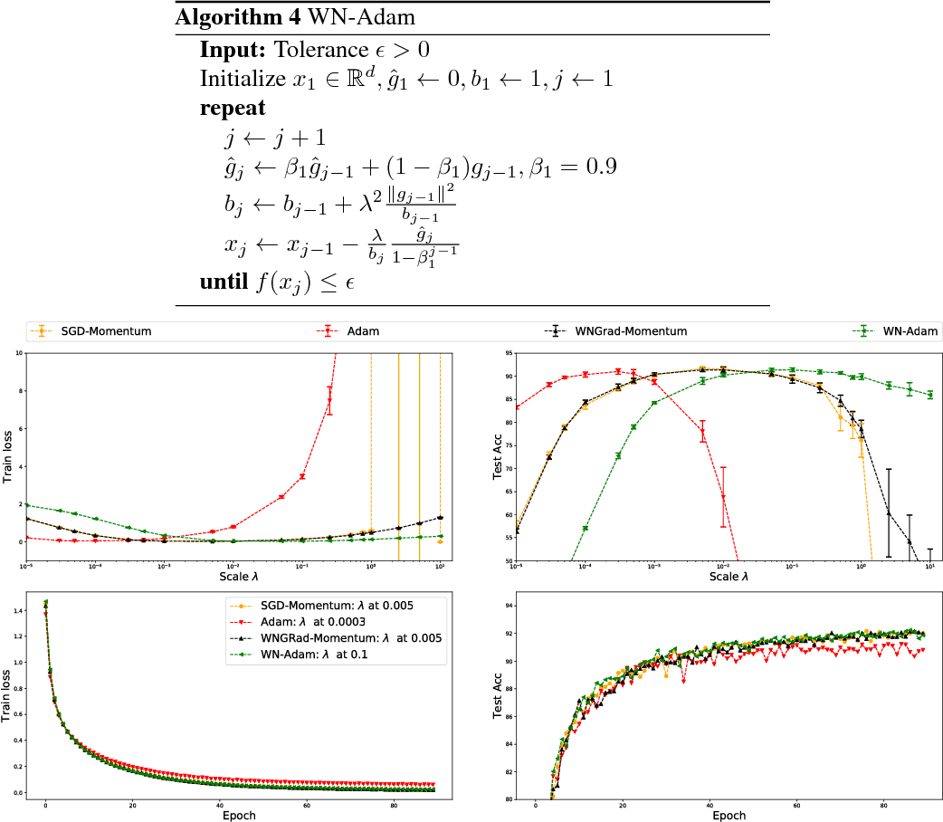 Figure 3 for WNGrad: Learn the Learning Rate in Gradient Descent