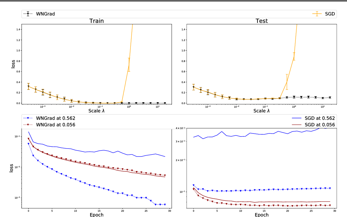 Figure 1 for WNGrad: Learn the Learning Rate in Gradient Descent