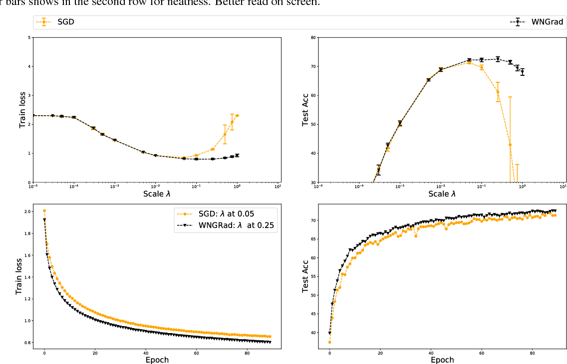 Figure 2 for WNGrad: Learn the Learning Rate in Gradient Descent