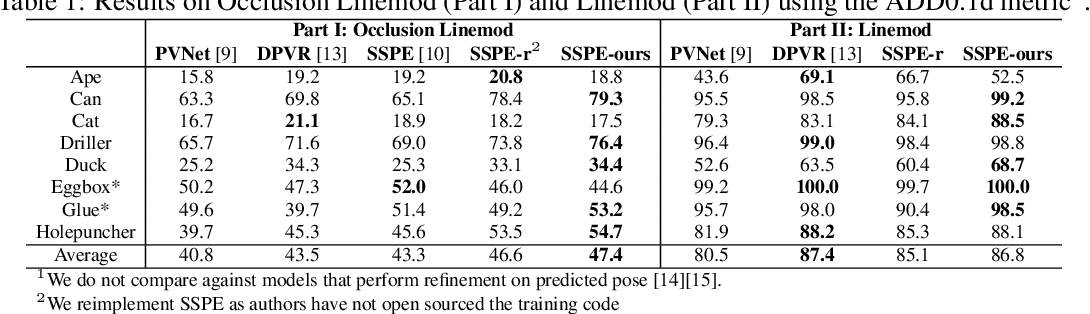 Figure 2 for End-to-End Differentiable 6DoF Object Pose Estimation with Local and Global Constraints