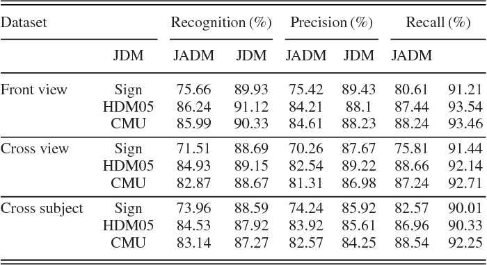 Table I from Training CNNs for 3-D Sign Language Recognition