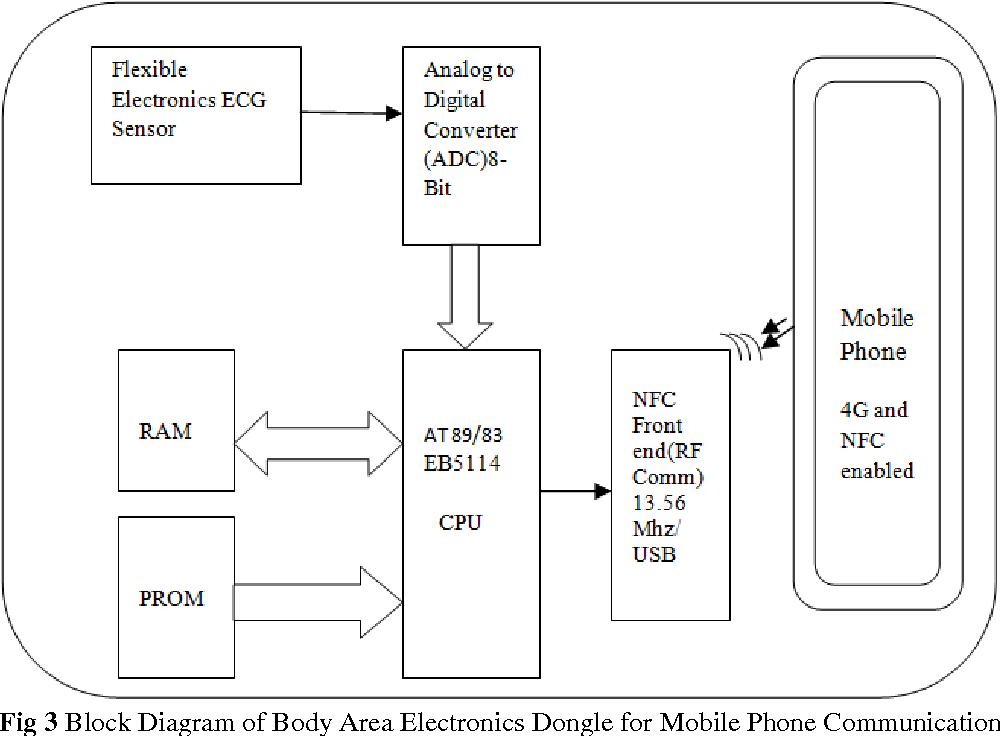 Block diagram of 4g mobile communication wiring diagram component wire diagram block diagram of 4g mobile communication