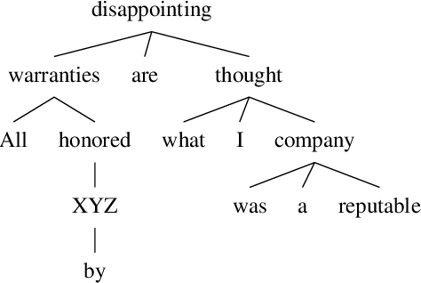 Figure 1 for Introducing Syntactic Structures into Target Opinion Word Extraction with Deep Learning