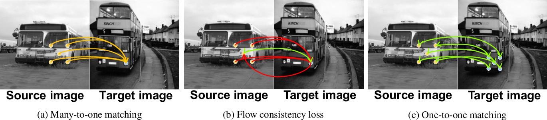 Figure 4 for SFNet: Learning Object-aware Semantic Correspondence