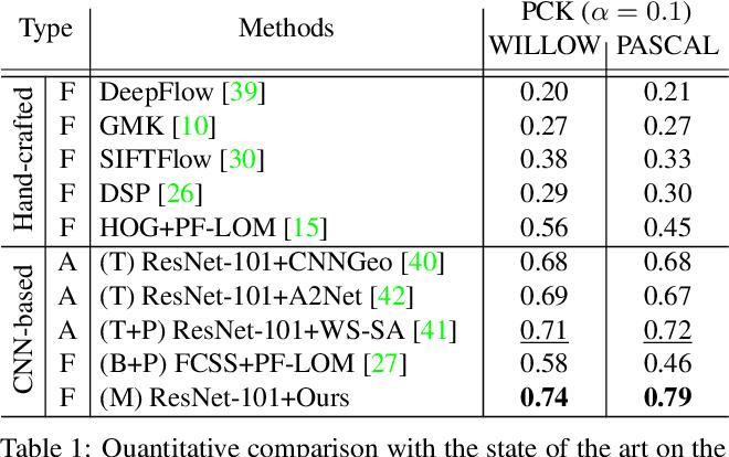 Figure 1 for SFNet: Learning Object-aware Semantic Correspondence