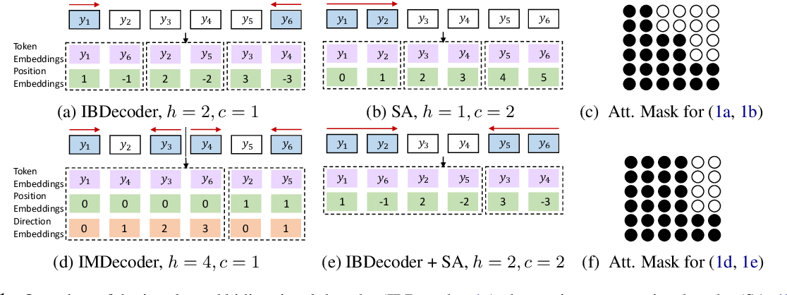 Figure 1 for Fast Interleaved Bidirectional Sequence Generation