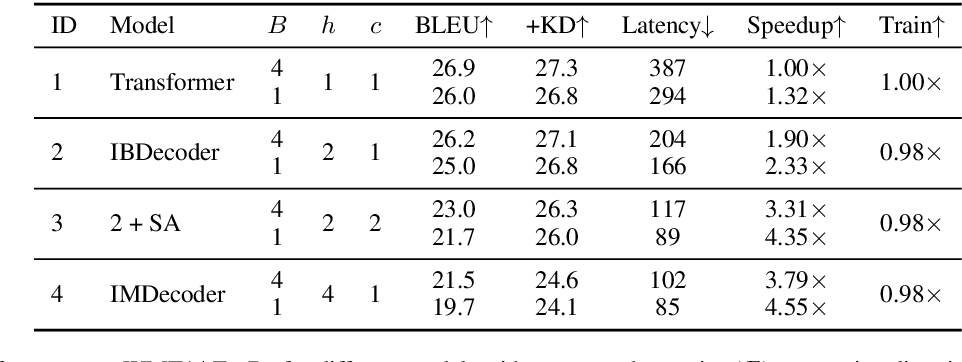 Figure 2 for Fast Interleaved Bidirectional Sequence Generation