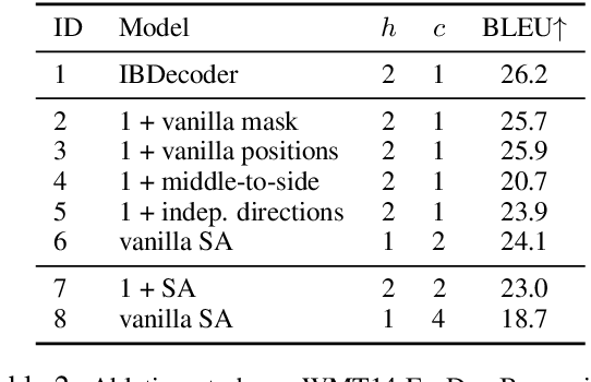 Figure 3 for Fast Interleaved Bidirectional Sequence Generation