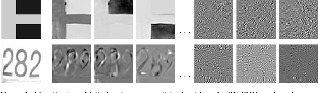 Figure 3 for Robust and interpretable blind image denoising via bias-free convolutional neural networks