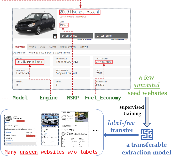 Figure 1 for FreeDOM: A Transferable Neural Architecture for Structured Information Extraction on Web Documents