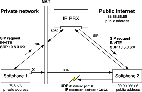 Figure 1 from Solving the firewall and NAT traversal issues for SIP