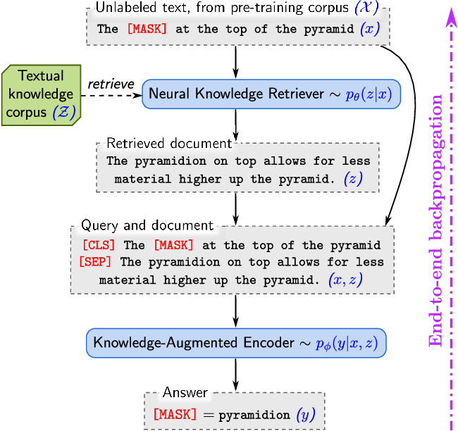 Figure 1 for REALM: Retrieval-Augmented Language Model Pre-Training