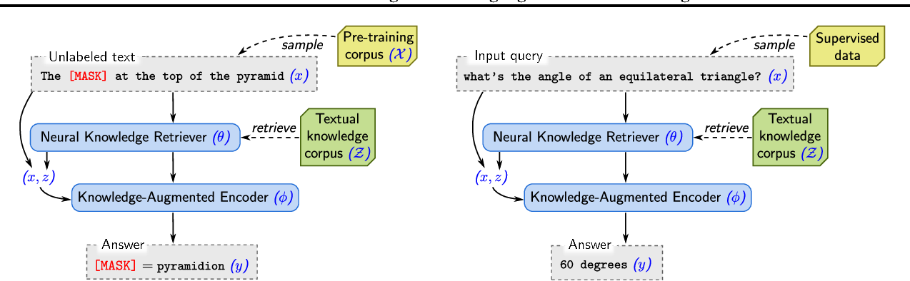 Figure 3 for REALM: Retrieval-Augmented Language Model Pre-Training